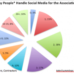 Social Media:  Too Many Cooks?